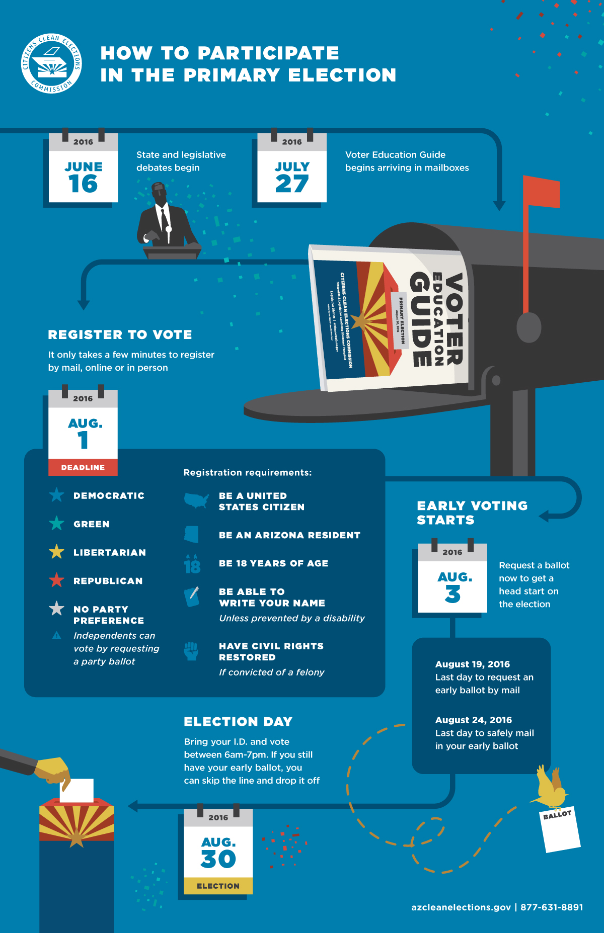 Primary Election Infographic - 2016